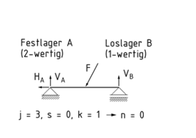 Definition statische bestimmtheit item glossar for Statische bestimmtheit