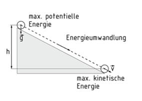 definition kinetische energie item glossar. Black Bedroom Furniture Sets. Home Design Ideas