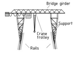 Gantry crane on rails