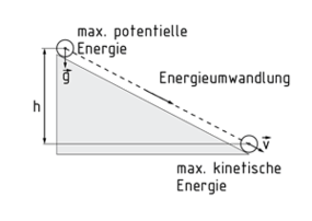 definition potentielle energie item glossar. Black Bedroom Furniture Sets. Home Design Ideas