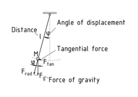 Forces on a thread pendulum