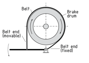 Design of the band brake